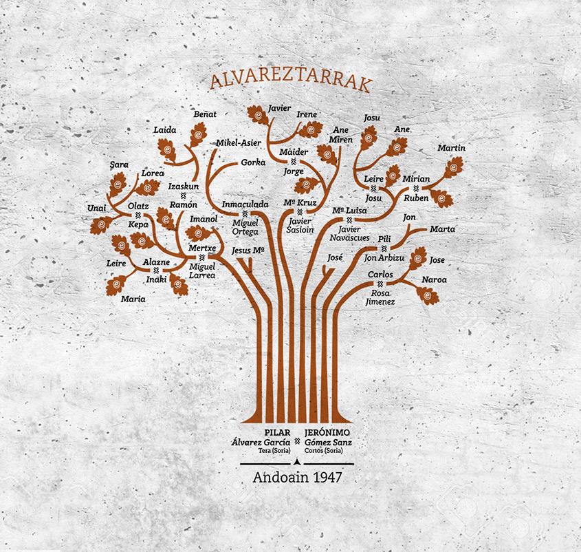 arbol genealogico andoain